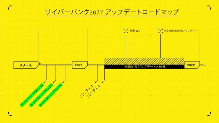Cyberpunk 2077 ロードマップ